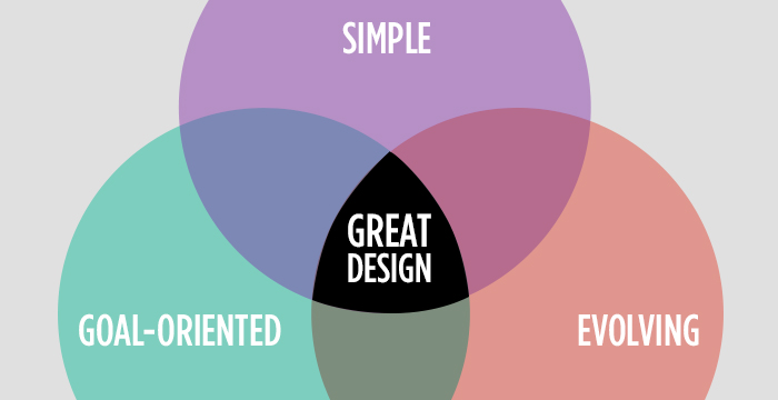 Web Design Wilmington Success