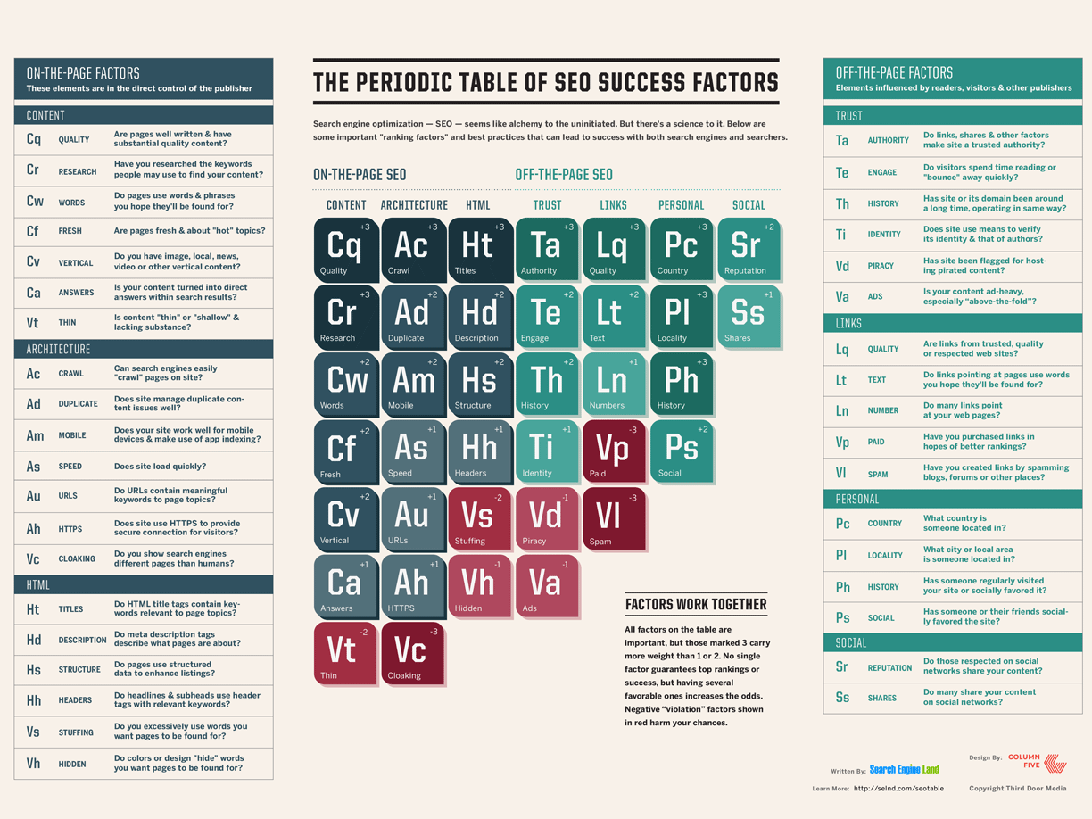 Wilmington Web Design and Mobile SEO Periodioc Table